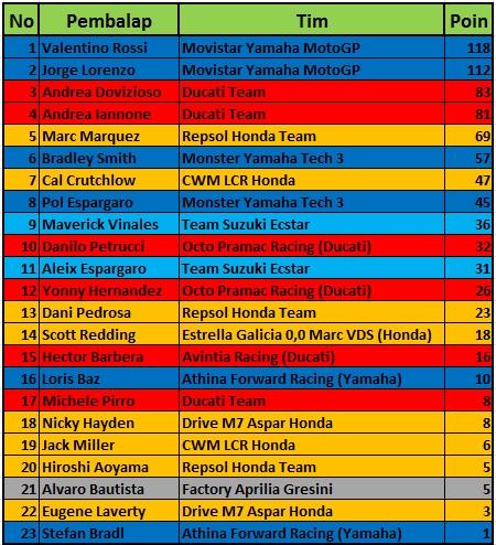 Klasemen sementara MotoGP 2015 pasca race Mugello