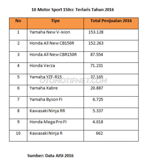 1484193728_10-motor-sport-150cc-terlaris-2016.png